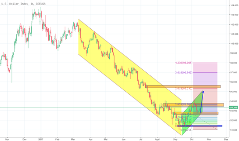 Related news Dollar Index Spot