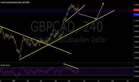 GBPCAD: Trade breakout.