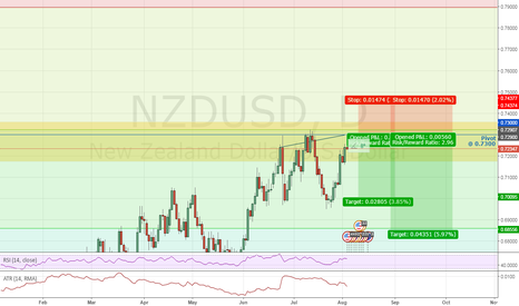 NZDUSD: NZD/USD Short based on Fibonacci and SR ( Counter Trend )