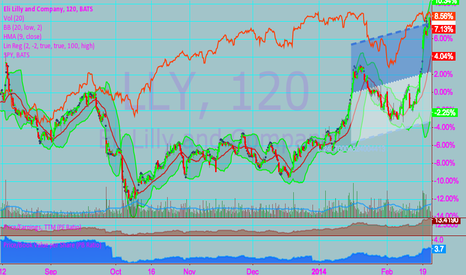 LLY: ELI LILLY BREAKING OUT