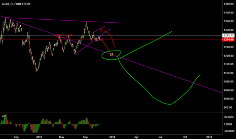 XAUUSD: Profit out - waiting for edge
