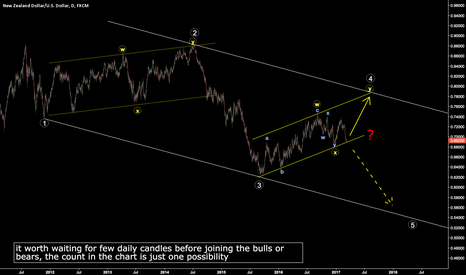 NZDUSD: one possibility that worth watching - NZDUSD