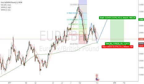 EURGBP: Looking to Long EURGBP on Probable Double Bottom