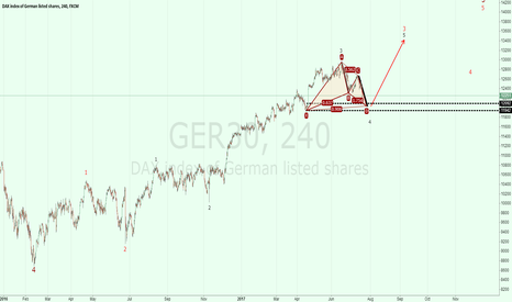GER30: GER30: bullish trend on daily chart and weekly chart.