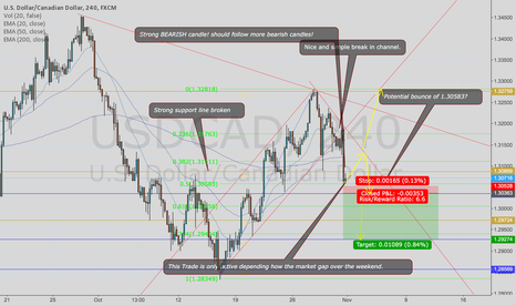 USDCAD: Potential UC shorts