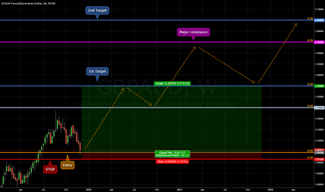 GBPAUD: This is time to be back to the trend.