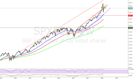 SPX500: $spx at a cross road - Weekly chart Sell