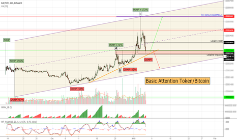 BATBTC: Basic Attention Token #BATBTC - at the key dump level!
