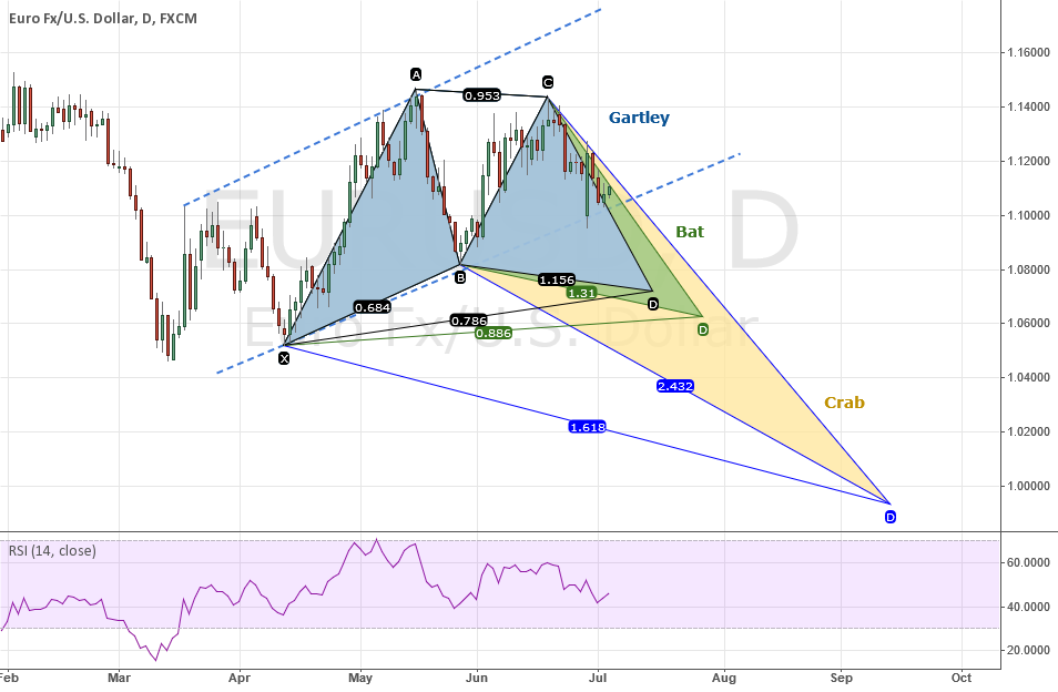 EURUSD: Much Too Early Projections Of Possible Gartley/Bat/Crab