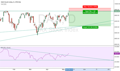 DAX: Strong resistance