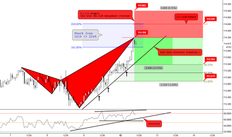 CHFJPY: (1h) Bearish Shark Sniffing Previous Structure