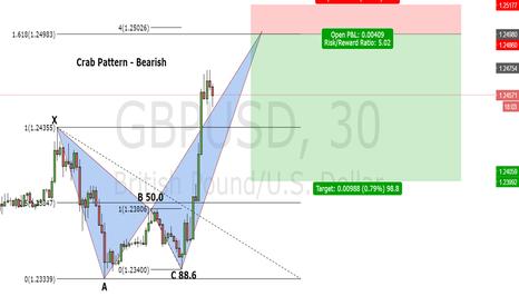 GBPUSD: Bearish Crab - GBP/USD 30 minutes