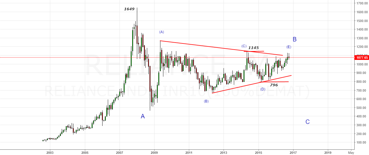 Reliance Industries-B Wave Triangle with key resistance@1145