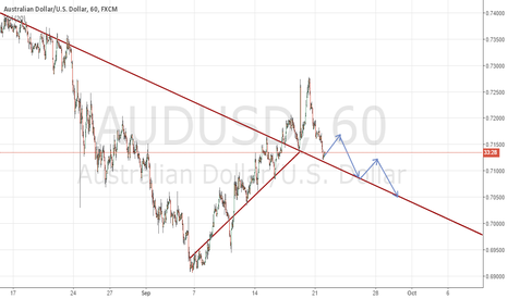 AUDUSD: AUD/USD trend reversal and new support