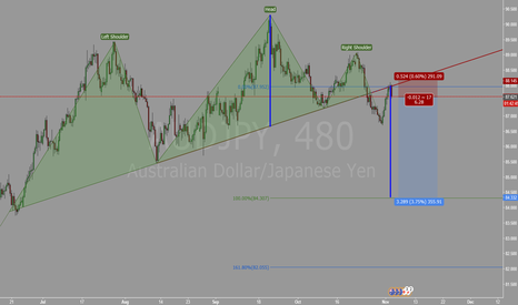 AUDJPY: Bearish Head and Shoulders Pattern Completion