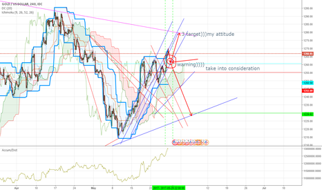XAUUSD: this is only my idea))))) part 2