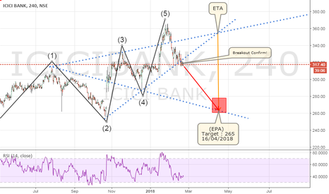 ICICIBANK: ICICI BANK Ltd. Bearish Wolfe Wave Chart Pattern