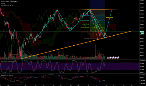 BTCUSD: Crows, Soldiers, Bull, and Bears oh my!