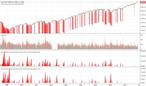 ES1!: sp500 percentage drawdowns analysis part 2  ...
