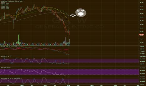 GE: $GE Not looking good… still!