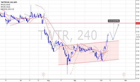 TWTR: Twitter - New power and waiting for earnings
