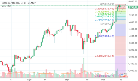 BTCUSD: Probable proyeccion BITCOIN Oct 16 2017