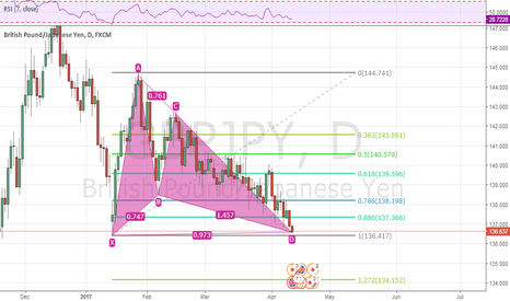 GBPJPY: GBPJPY gartley pattern - buy