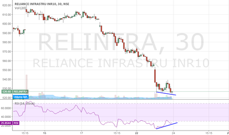 RELINFRA: Relinfra - Double Bottom