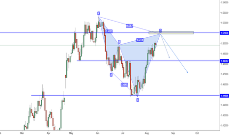 EURCAD: EURCAD Bearish Cypher