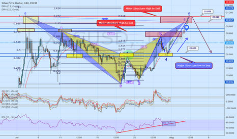 XAGUSD: SILVER FINDS SOME UPSIDE MOMENTUM