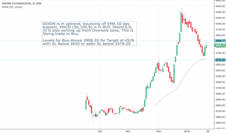 DIXON: Swing Buy -when stock bounce from  EMA 18 or 50 or 100 or 150