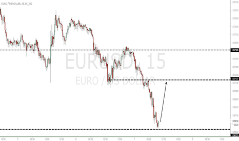 EURUSD: EURUSD intraday long