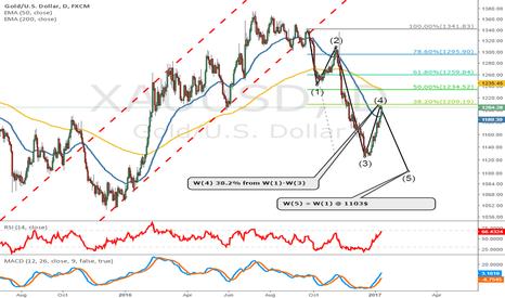 XAUUSD: Gold W 5 underway?