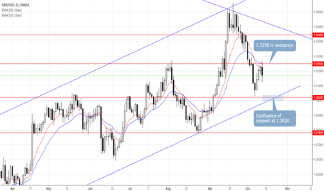 GBPUSD: GBPUSD Targets Confluence of Support at 1.3020