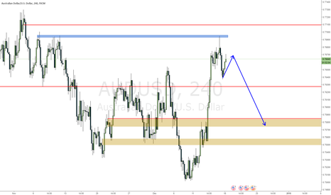 AUDUSD: AUDUSD has retraced and may continue down