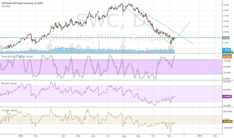 SWC: Buying opportunity