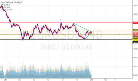 EURUSD: EUR/USD 4 H