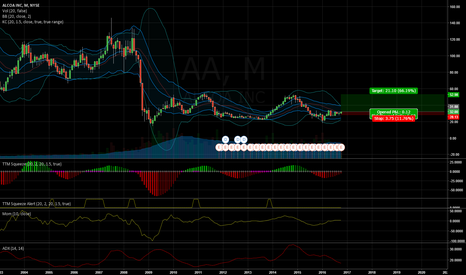 AA: AA Potential Squeeze