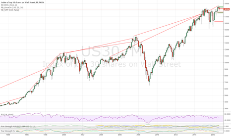 US30: DOW JONES SHORT: Monthly Divergence, Fed Hike