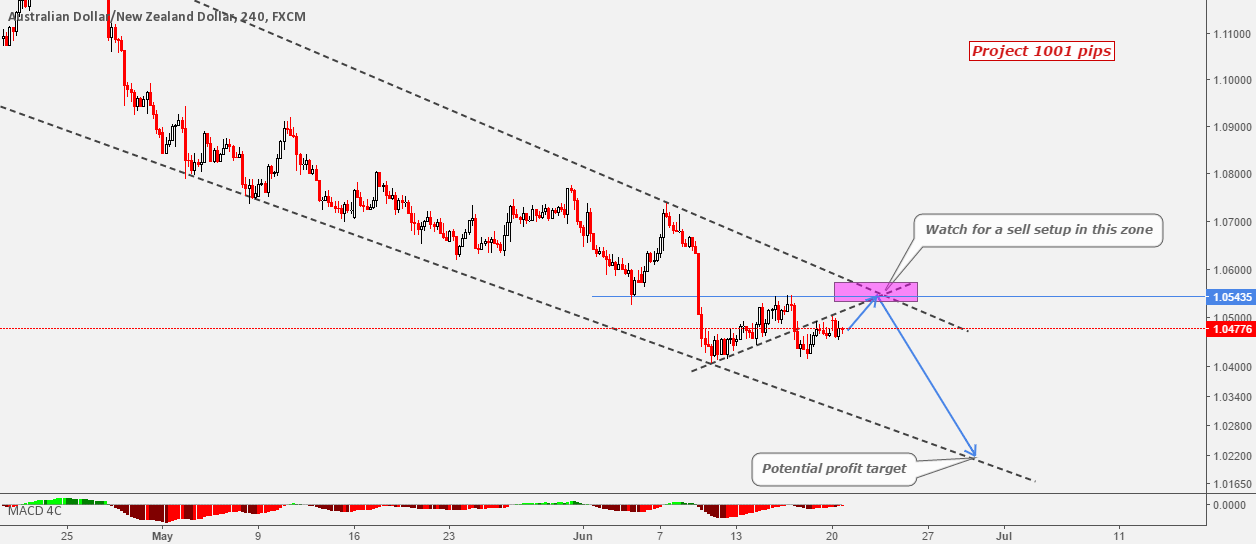 AUDNZD Watch For A Sell Setup In This Key Zone