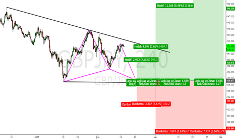 GBPJPY: gbpjpy 4h - d1