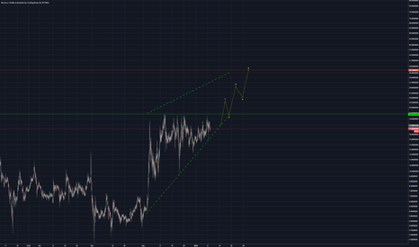 MCOUSD: MCO to 35USD on next price action movement
