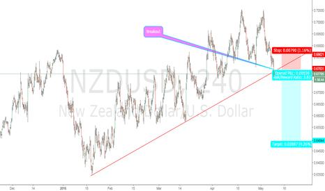 NZDUSD: Breakout NZDUSD