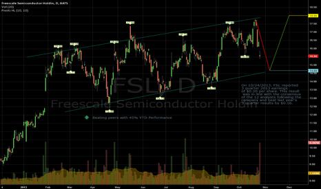 FSL: FSL Swinging with a Bullish Trend
