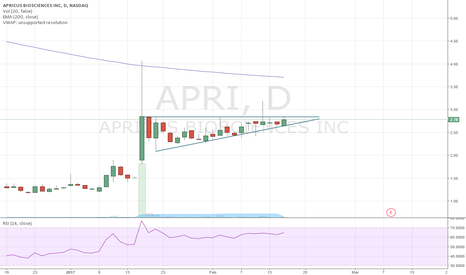 APRI: APRI on watch