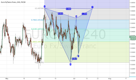 EURCHF: double top in eur/chf