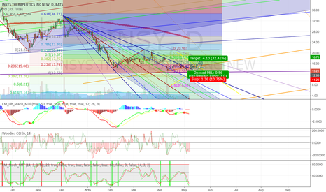INSY: Bull in the next day or two for INSYS -