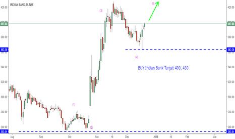 INDIANB: BUY Indian Bank Target 400, 430