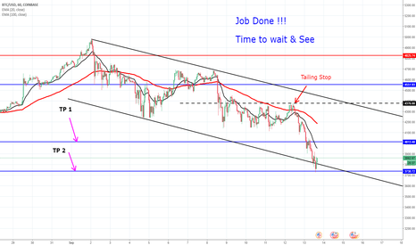 BTCUSD: Job  Done !!!  Time to wait & See
