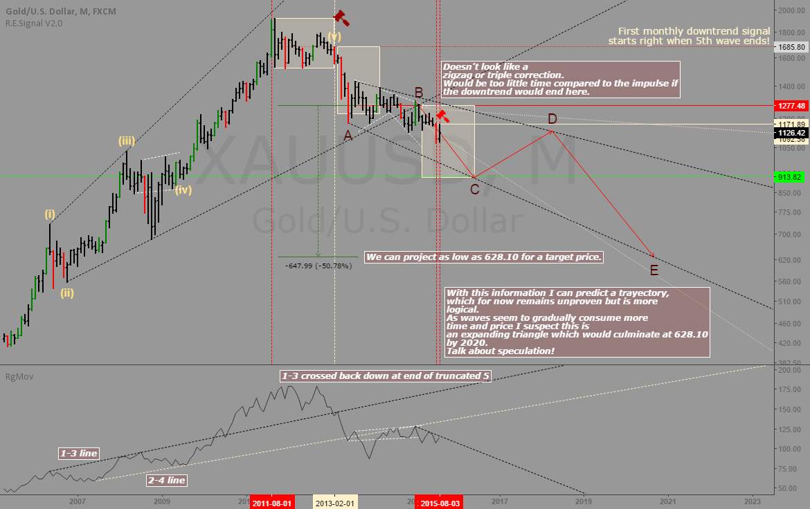 Gold: Monthly downtrend and wave count